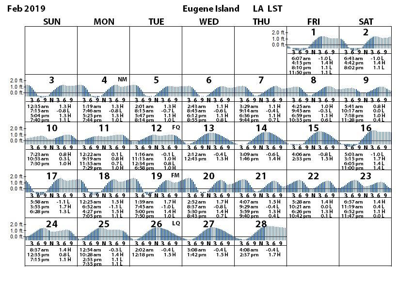 Eugene Island Atchafalaya Bay Tides Tidal Range Prediction