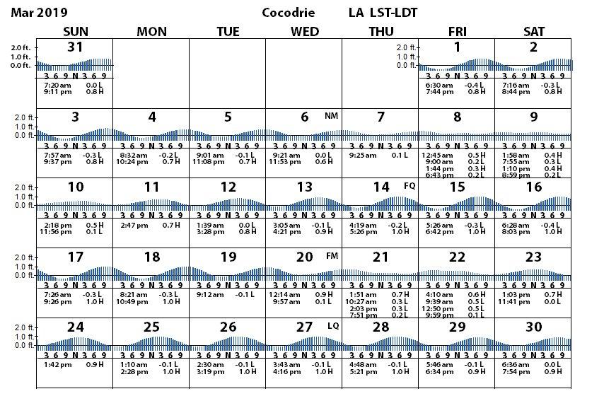 Cocodrie Terrebonne Bay Tides Tidal Range Prediction Louisiana