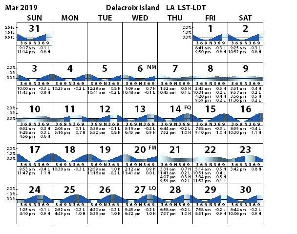 Delacroix Island Tides Tidal Range Prediction Louisiana